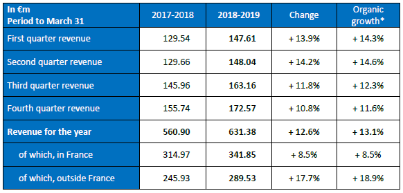 Annual revenue 2018/2019