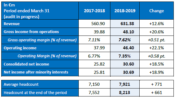 Annual financial statements for fiscal 2018/2019