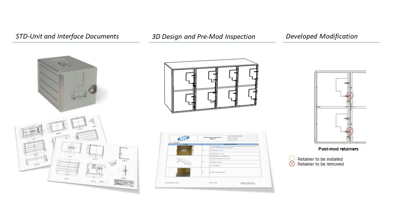 STD Unit and interface documents